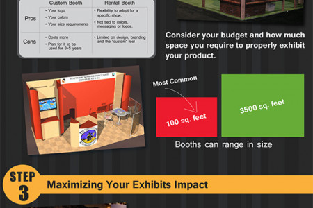 Creating The Perfect Trade Show Exhibit Infographic
