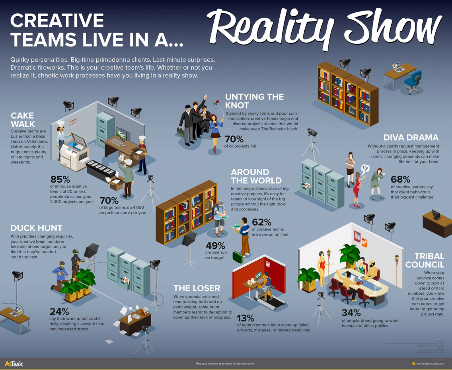 Creative Teams Live in a Reality Show Infographic