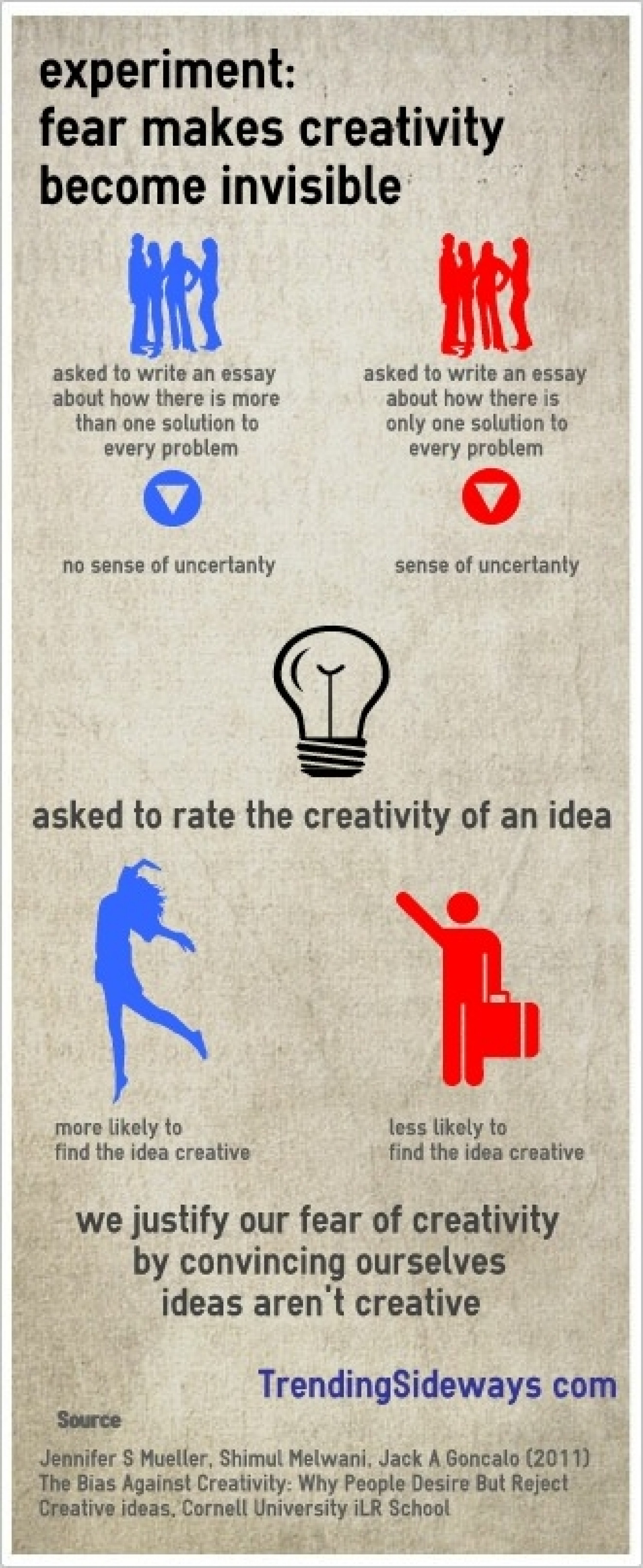 Creativity becomes invisible Infographic