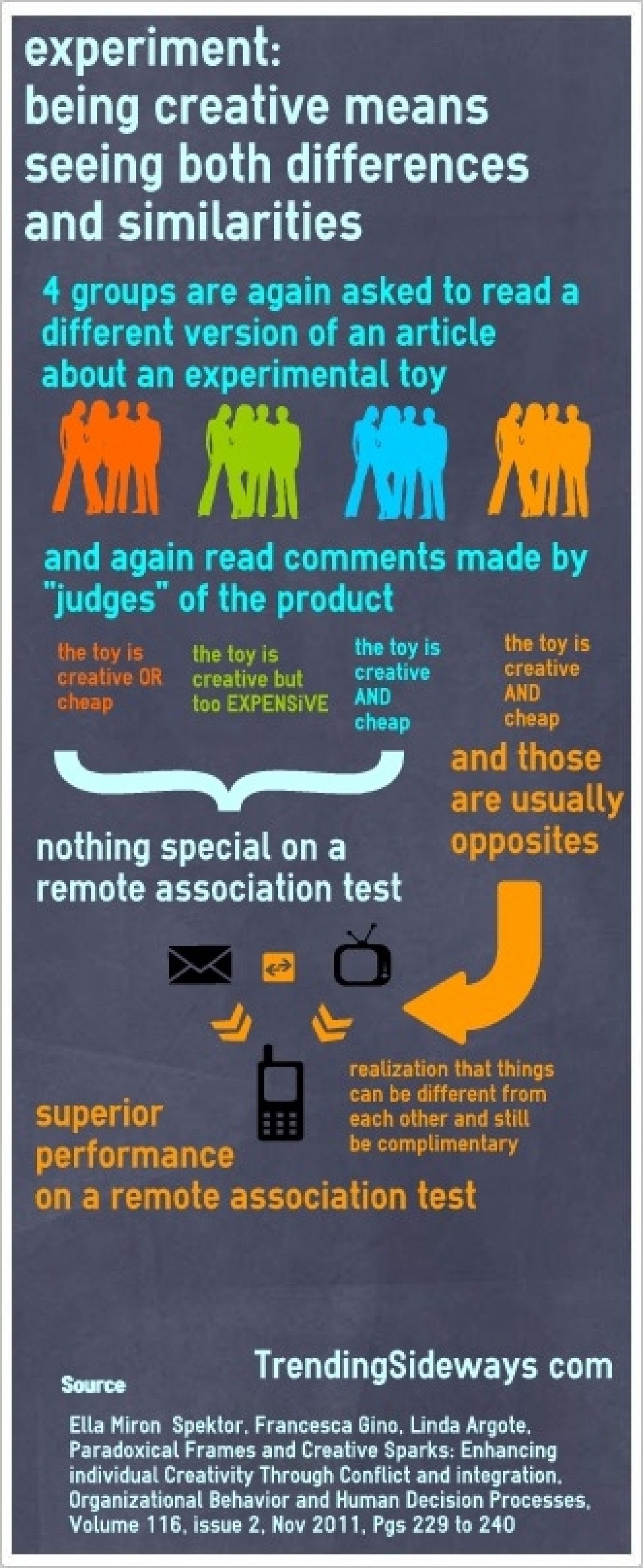 Creativity demands seeing both differences and similarities Infographic