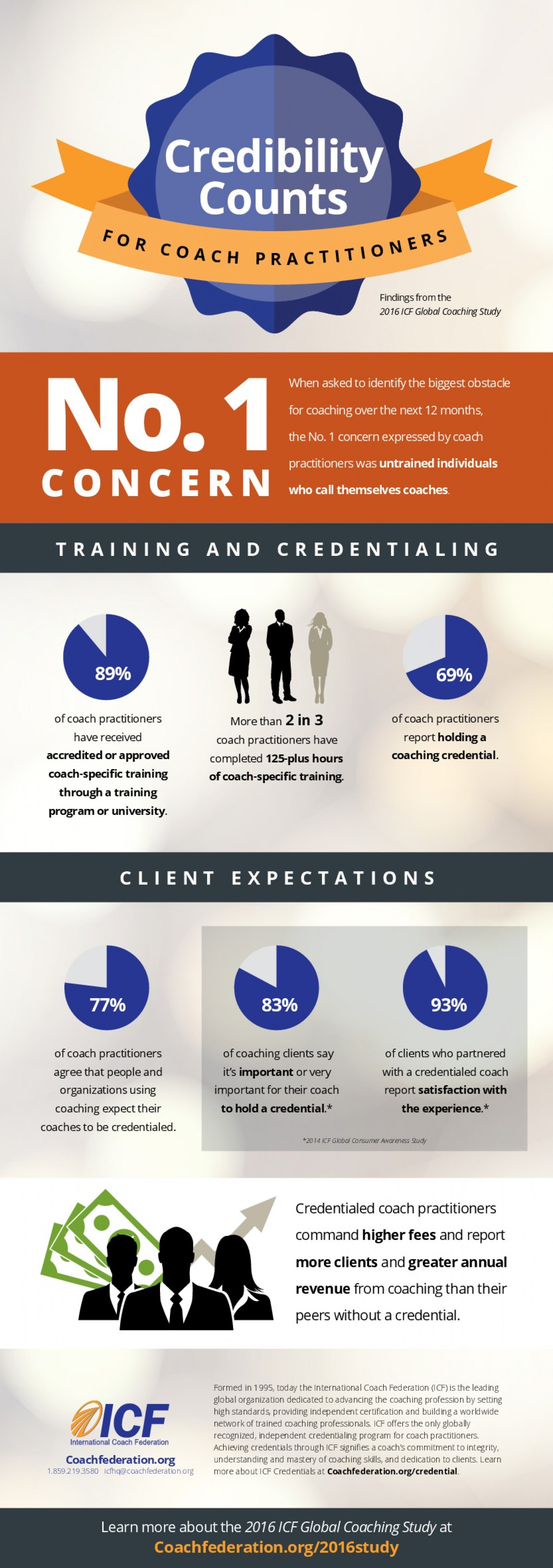 Credibility Counts for Coach Practitioners Infographic