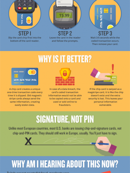 Credit Card Chips: Everything You Need To Know Infographic