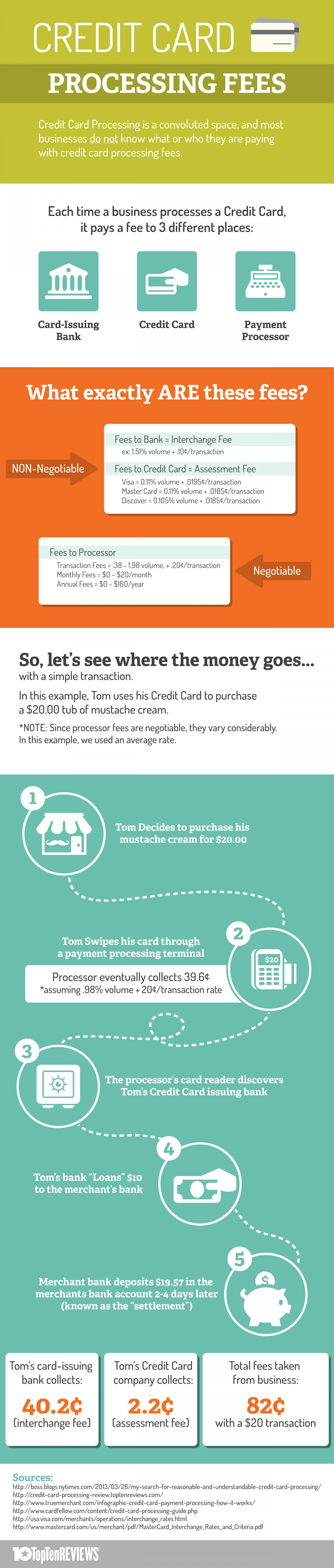 Credit Card Processing Fees Infographic