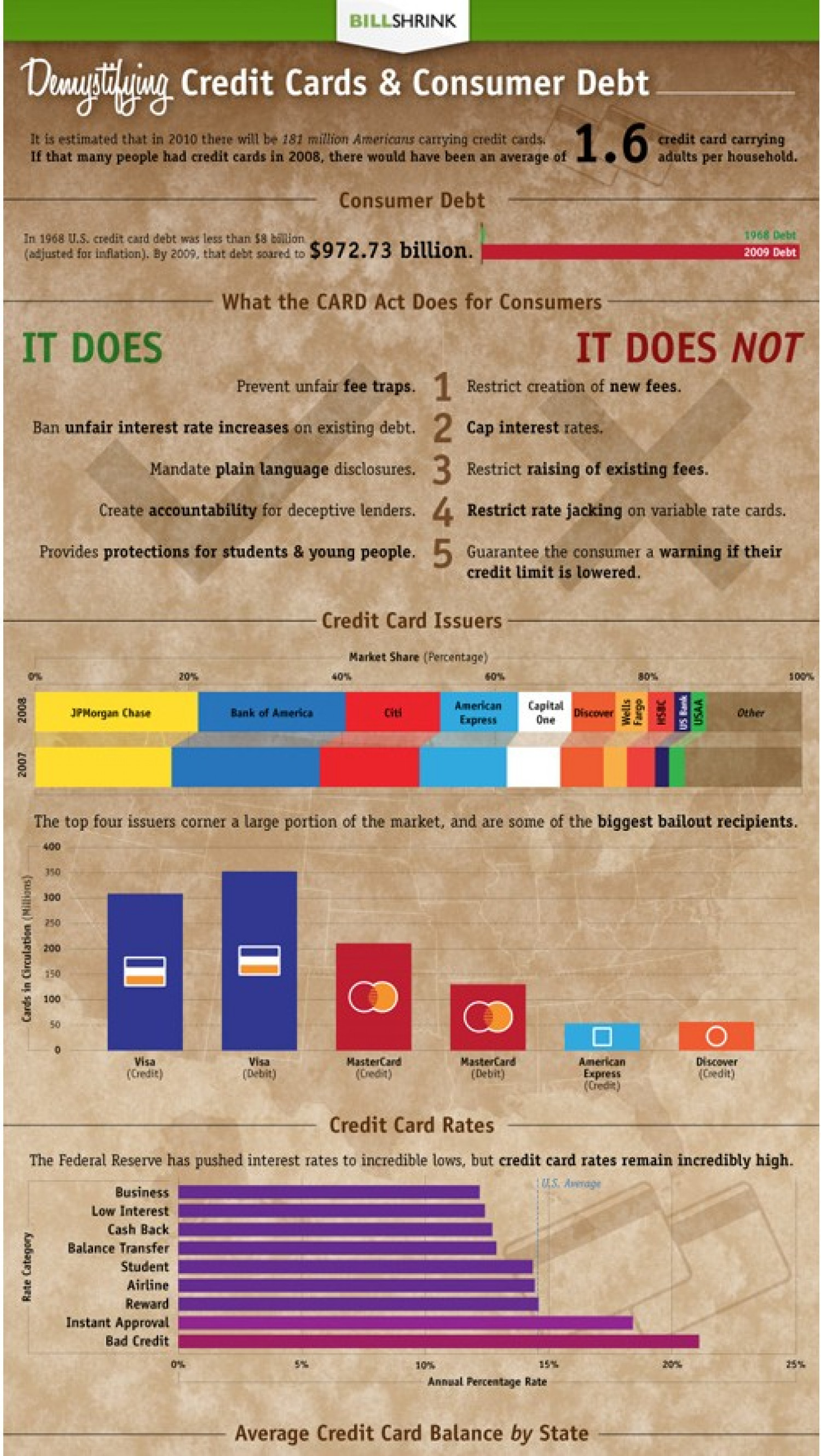 Credit Cards and Consumer Debt  Infographic