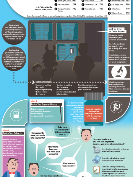 Credit Check: Review Your Credit Report Infographic