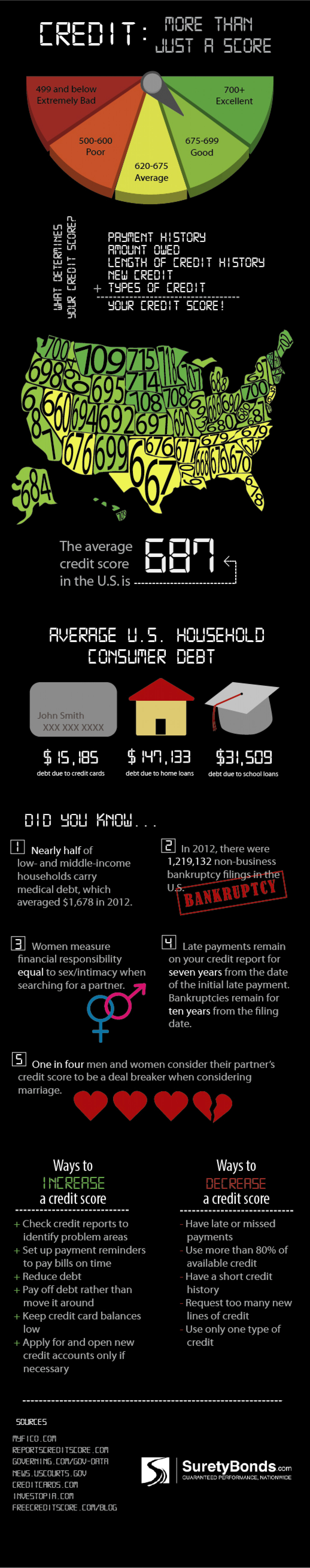 Credit: More than just a score Infographic