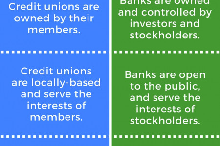 Credit Unions and Banks - What's the Difference? Infographic