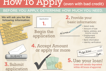 How to Apply Even With Bad Credit  Infographic