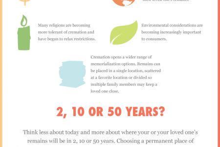 Cremation on the Rise Infographic