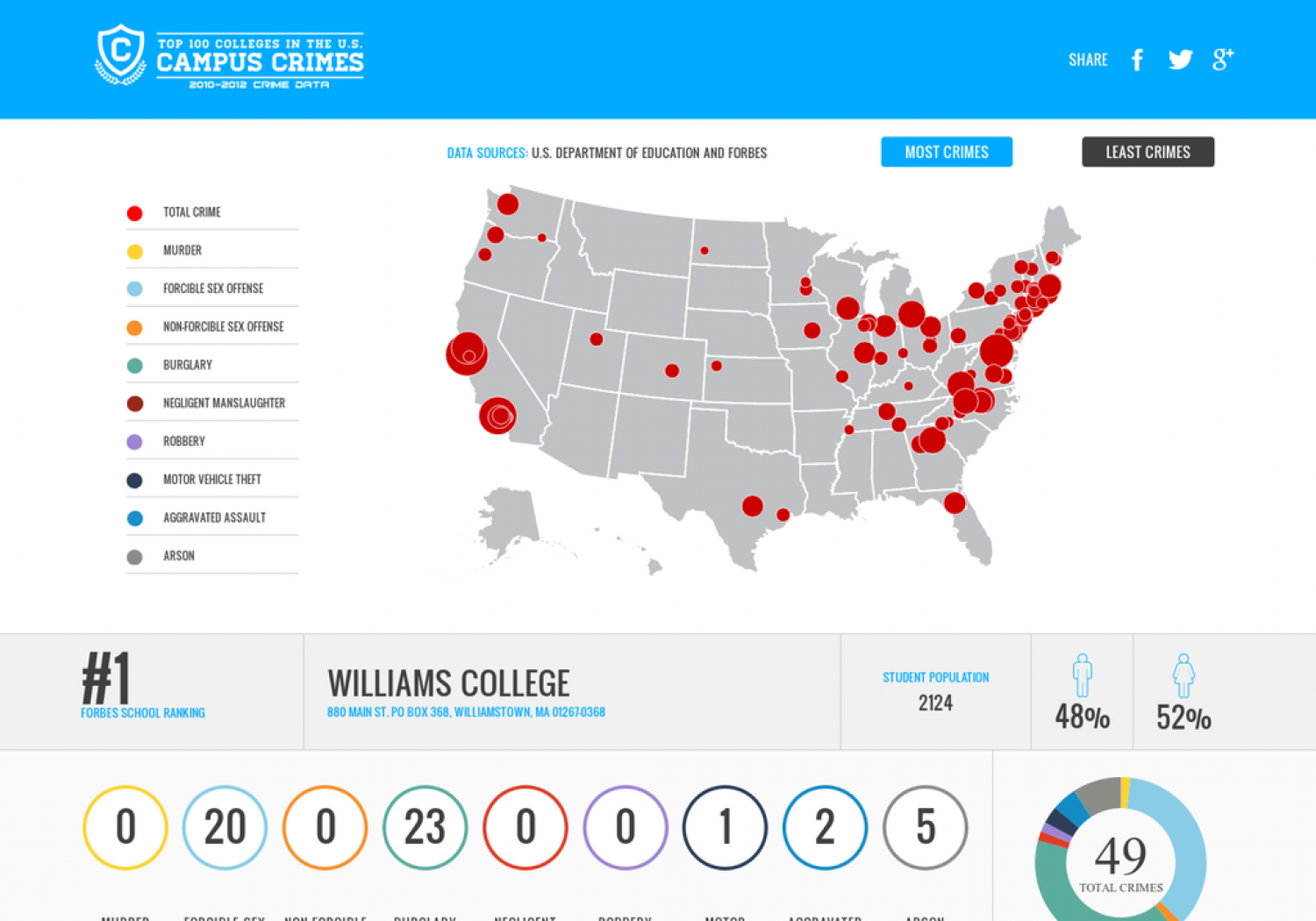 Crime at the Top U.S. Colleges Infographic