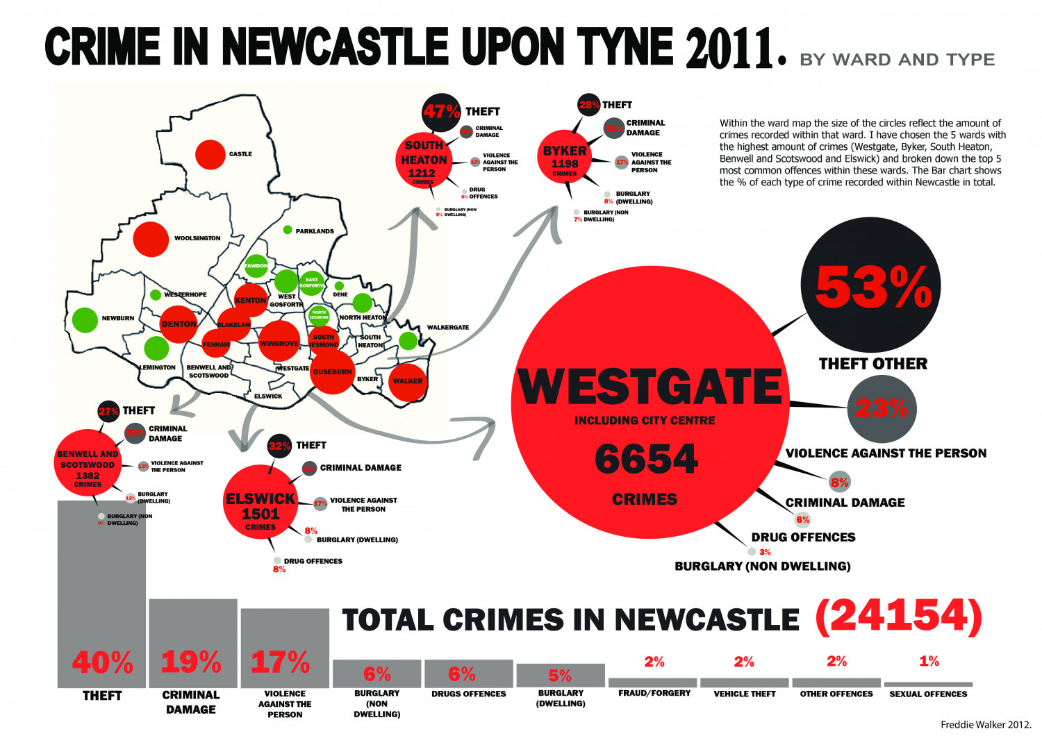 Crime in Newcastle upon Tyne 2011 Infographic