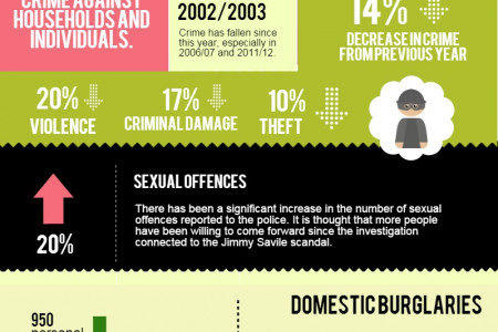 Crime in the UK Infographic