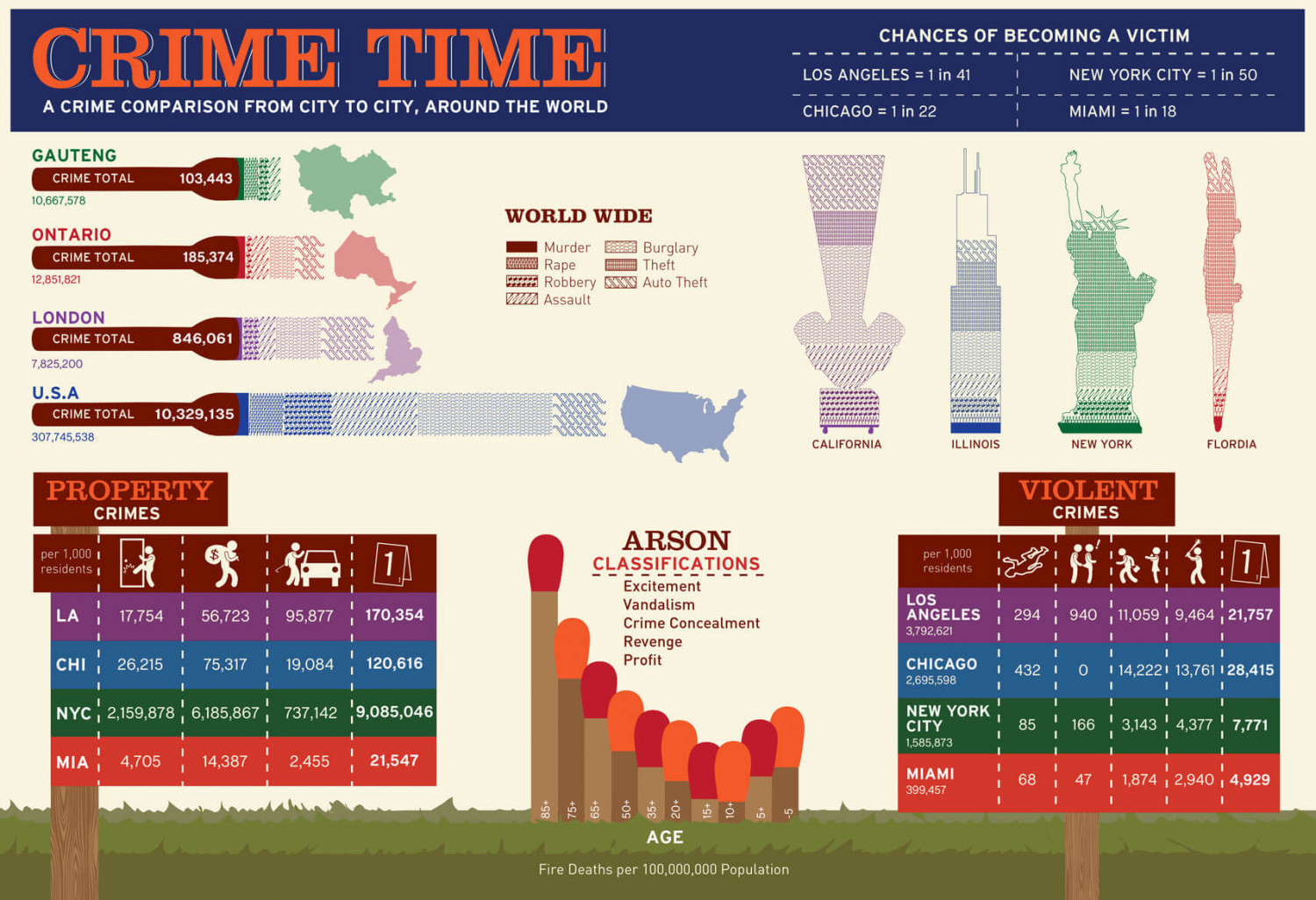 Crime Time Infographic