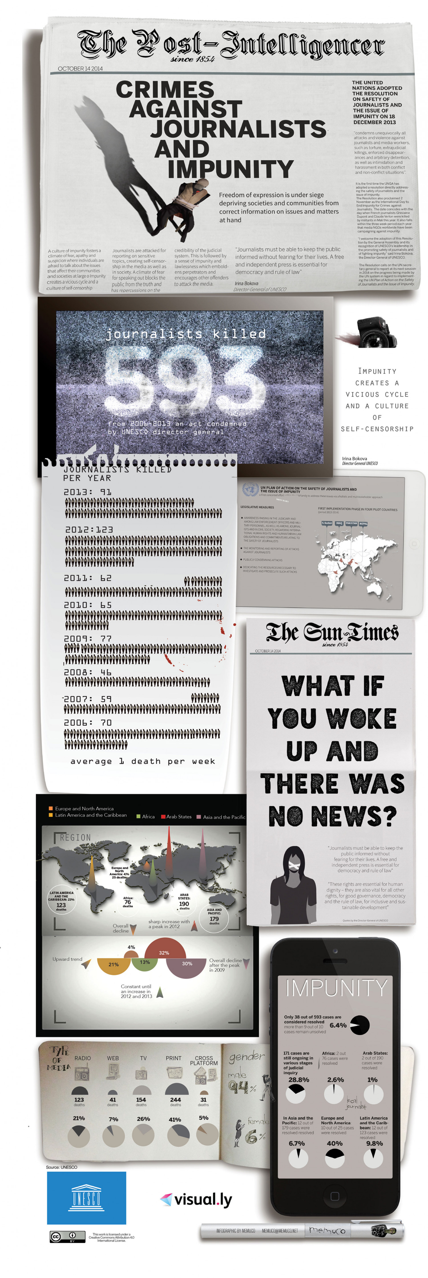 Crimes against Journalists and Impunity Infographic