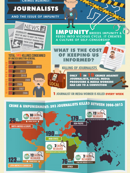 Crimes Against Journalists and the Issue of Impunity Infographic