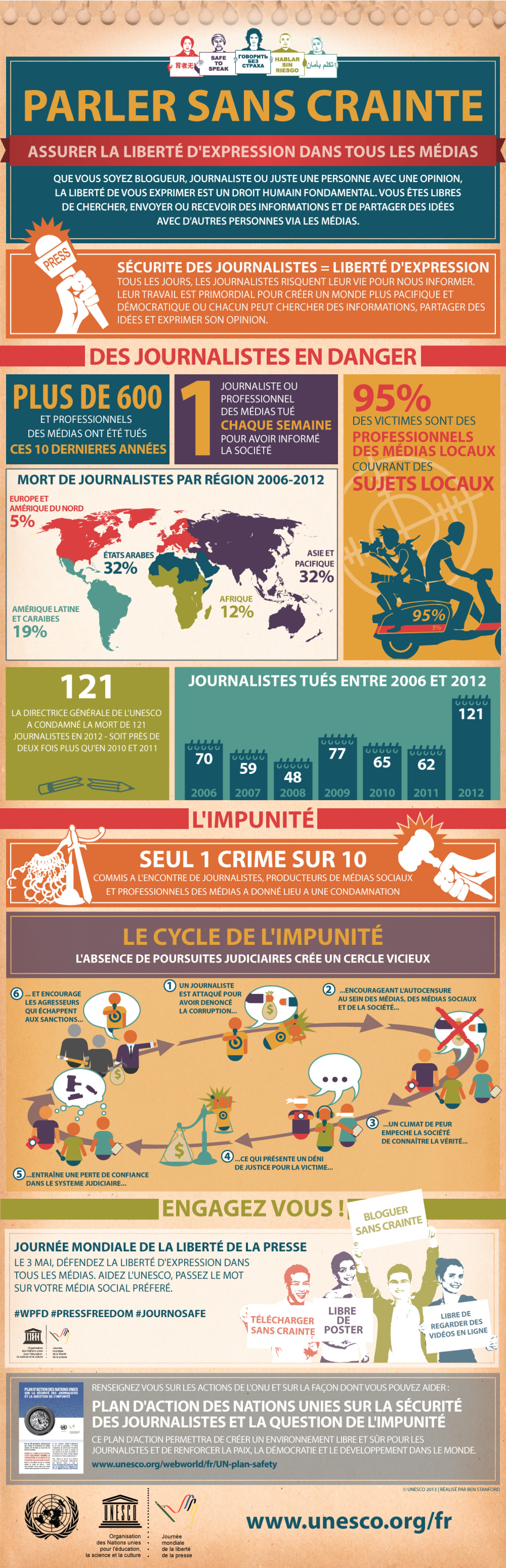 Crimes sans châtiment: Violences contre les journalistes Infographic