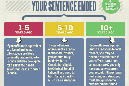 Criminal Inadmissibility to Canada Infographic