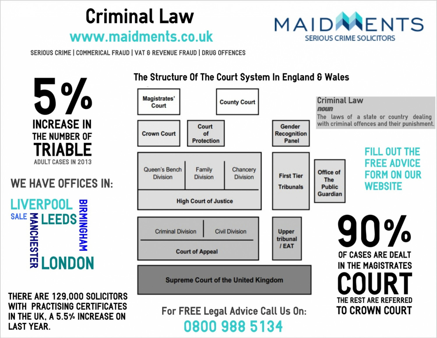 Criminal Law Infographic
