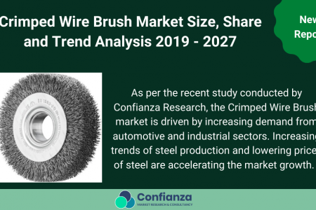 Crimped Wire Brush Market Size, Share and Trend Analysis 2019 - 2027. Confianza Research Infographic