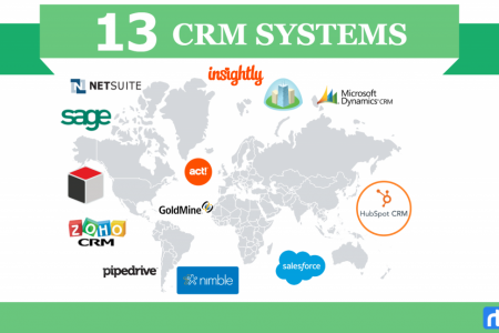 CRM Comparison: Comparative Analysis of 13 CRMs [INFOGRAPHIC] Infographic
