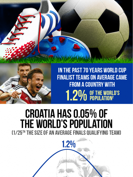 Croatia Slaying Giants - World Cup 2018 Soccer / Football Infographic