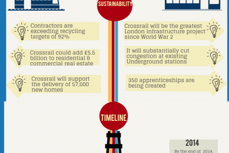 Crossrail in Numbers Infographic