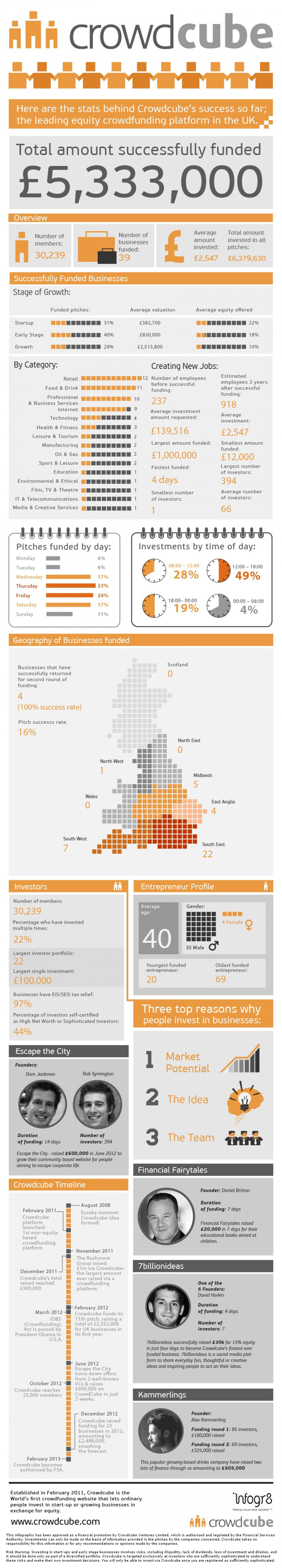 Crowdcube equity crowdfunding Infographic