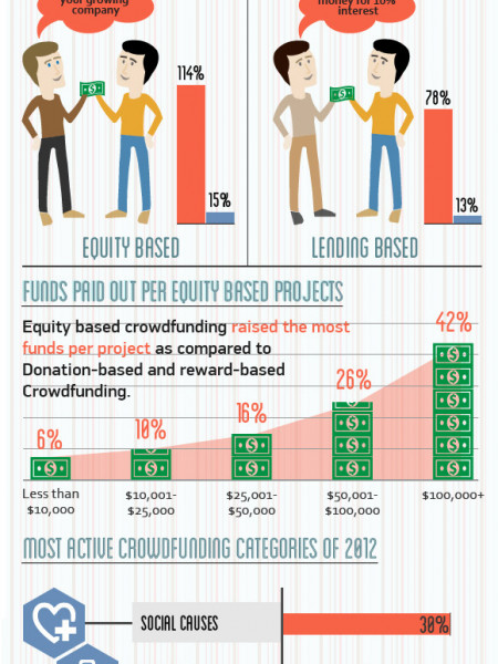 Crowdfunding Statistics and Trends Infographic