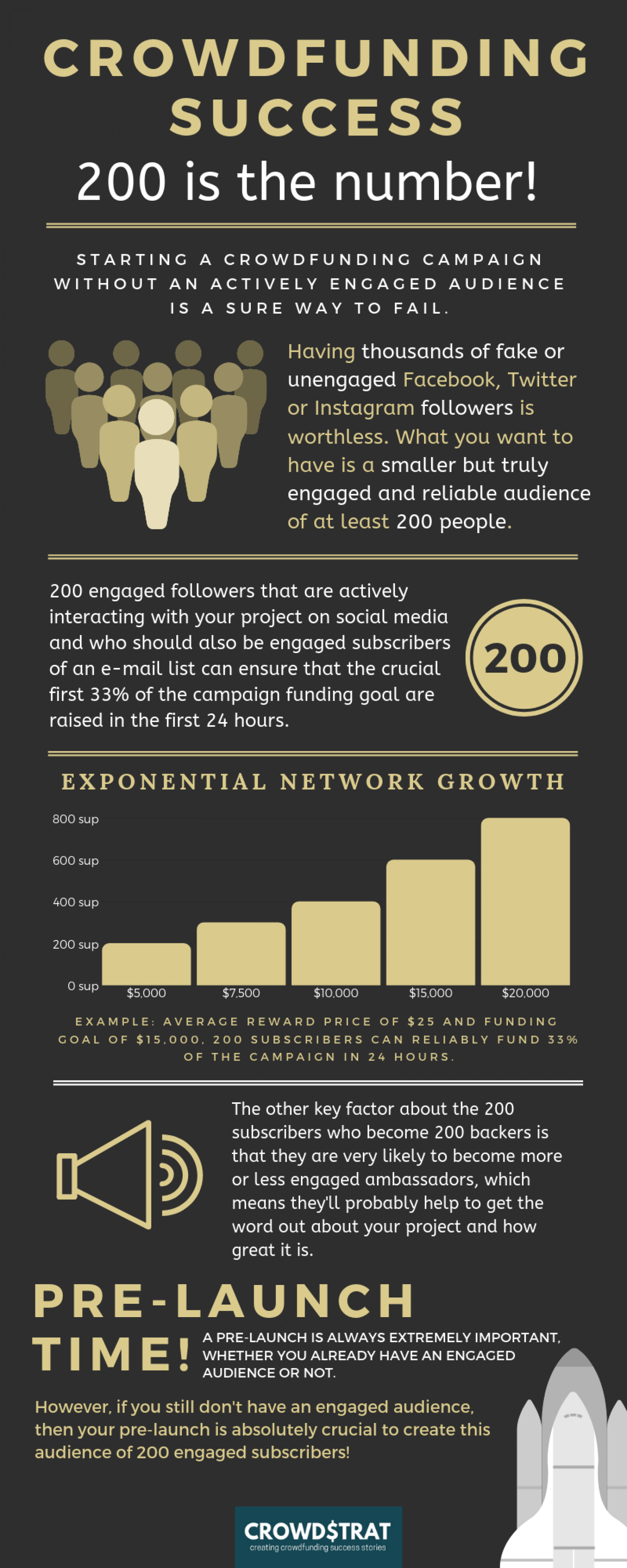 Crowdfunding Success: 200 is the Number Infographic