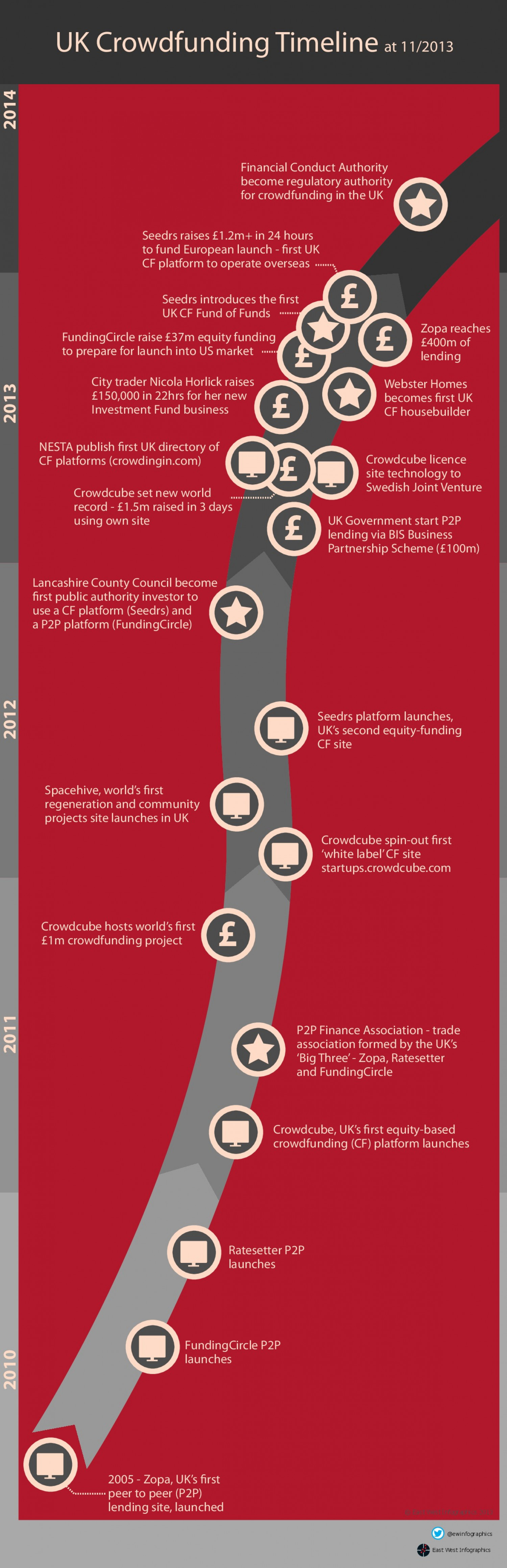 Crowdfunding Timeline of Key Events Infographic
