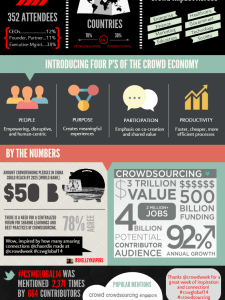 Crowdsourcing Week Global 2014 Infographic