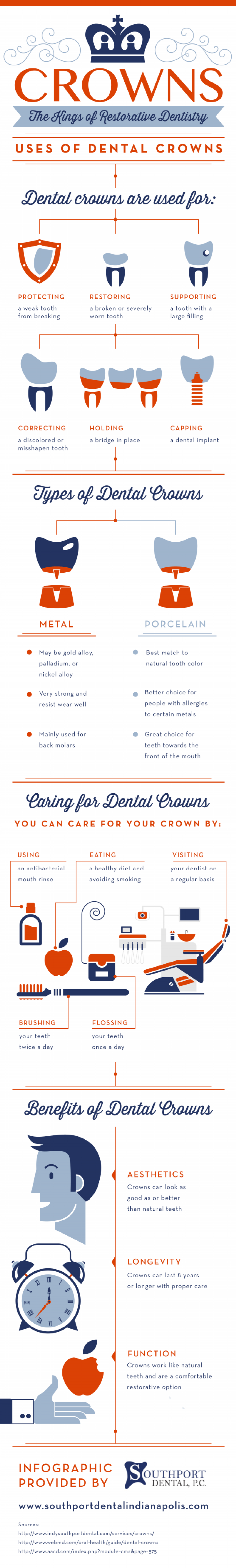 Crowns: The Kings of Restorative Dentistry  Infographic