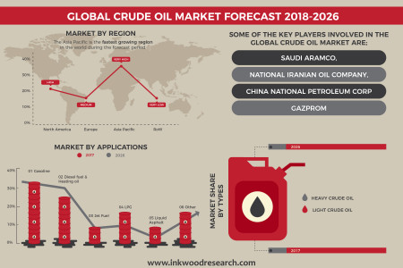 Crude Oil Market | Global Industry Growth, Revenue Forecast 2018-2026 Infographic