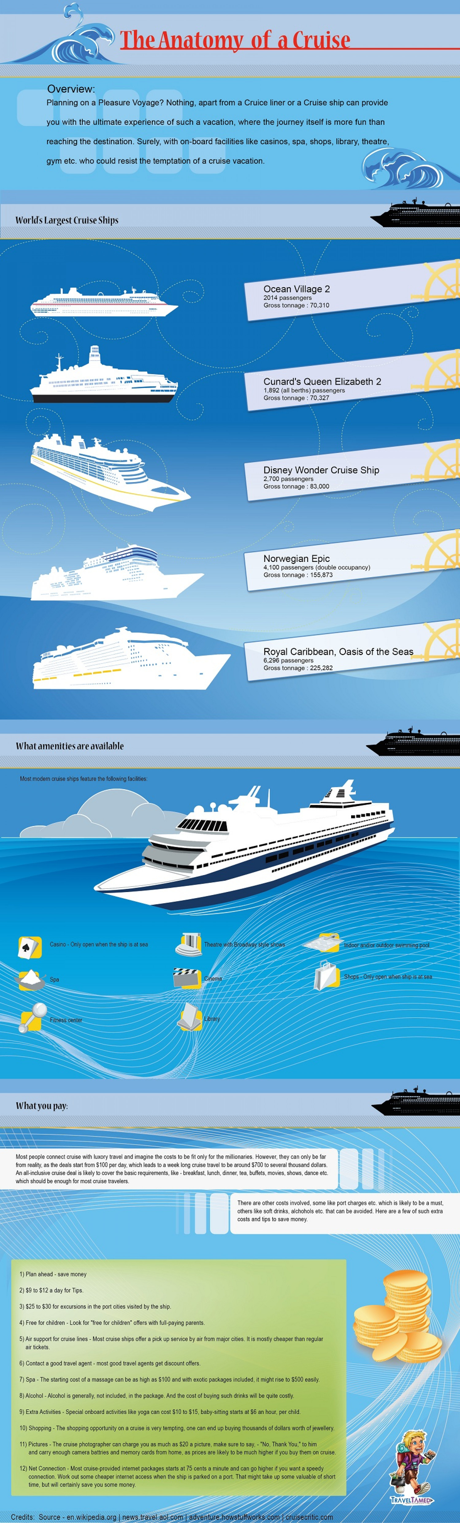Cruise Vacation - Anatomy of a Cruise Infographic