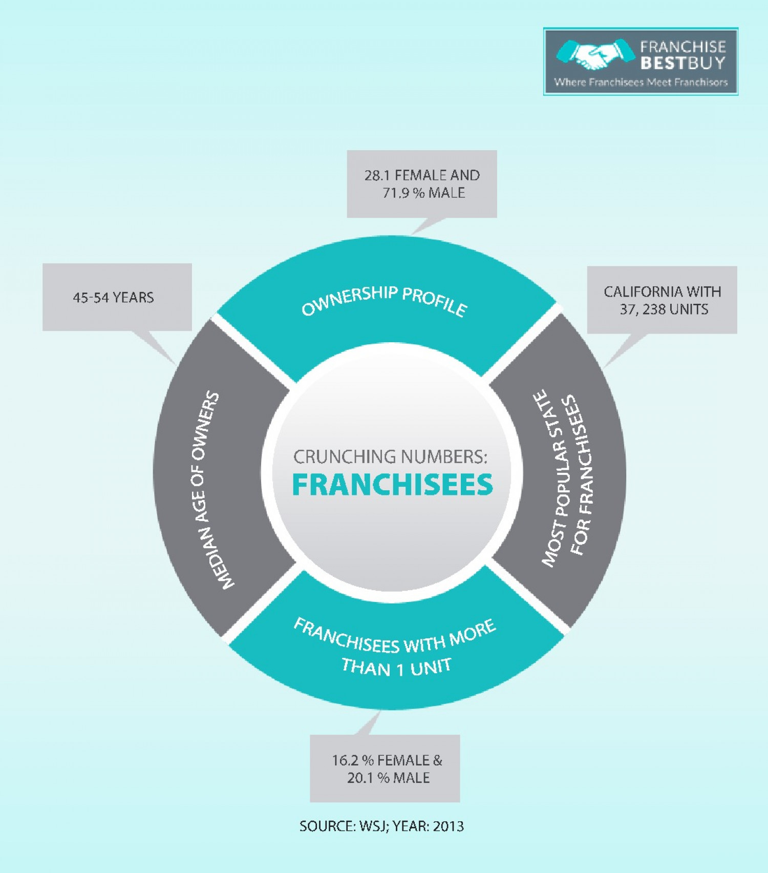 Crunching Numbers: Franchisees Infographic