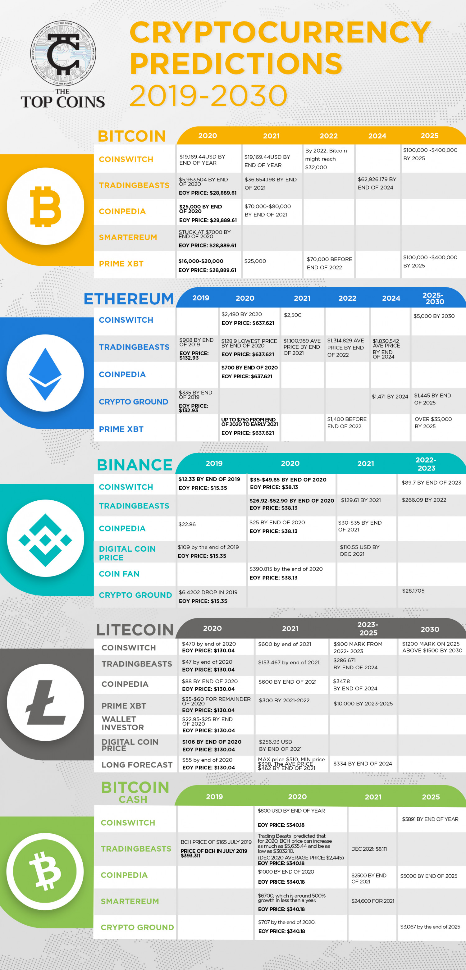 Crypto Currency Prediction: 2019-2030 Infographic