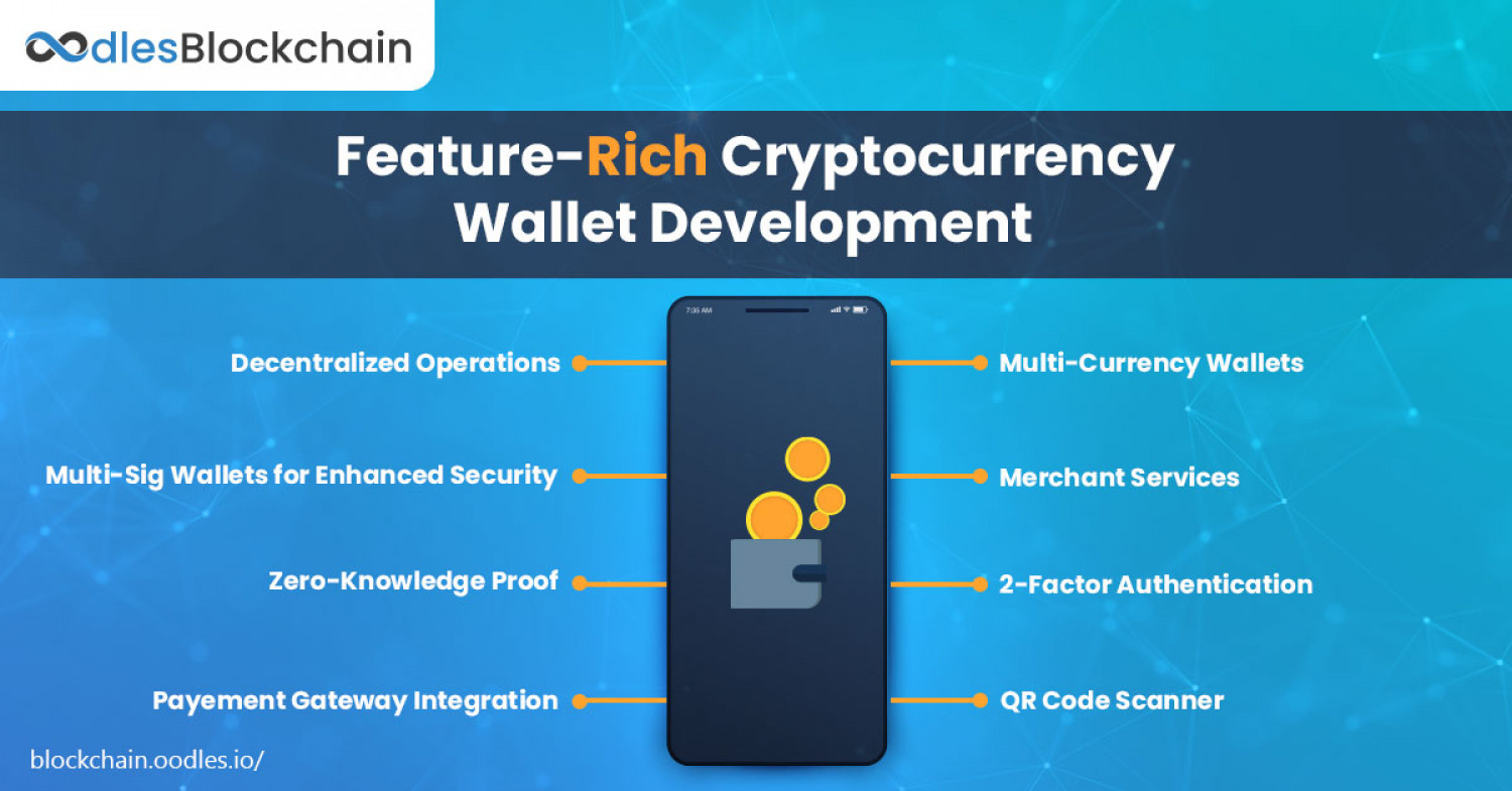 Cryptocurrency Wallet Development | Featuring Essentials Considerations Infographic