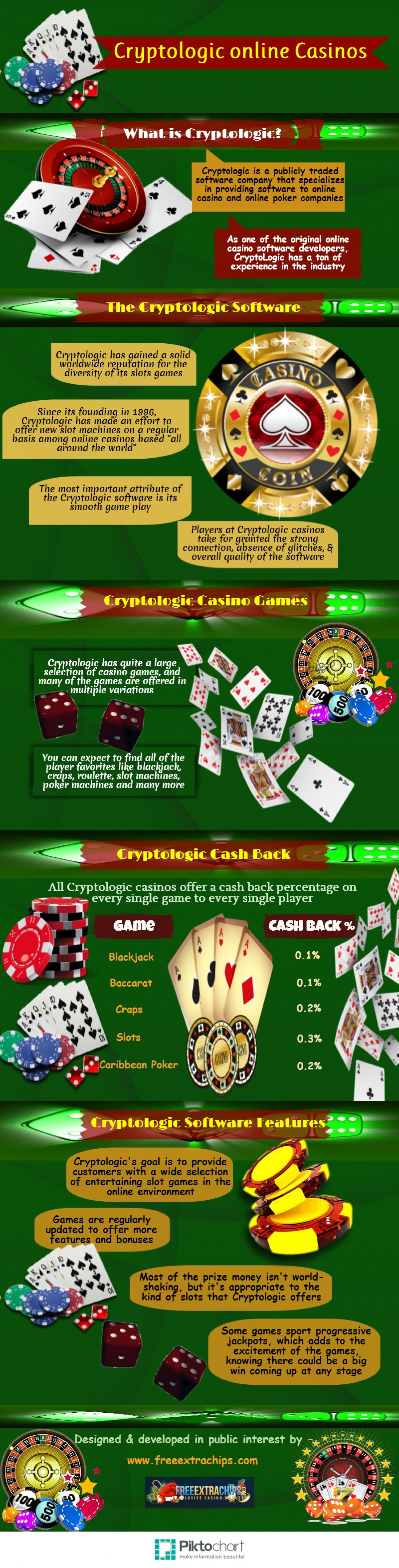 Cryptologic online Casinos Infographic