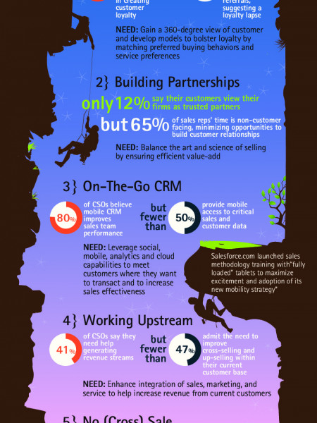 CSOs Mind the Gap: Leading Practices for Agile Selling Infographic