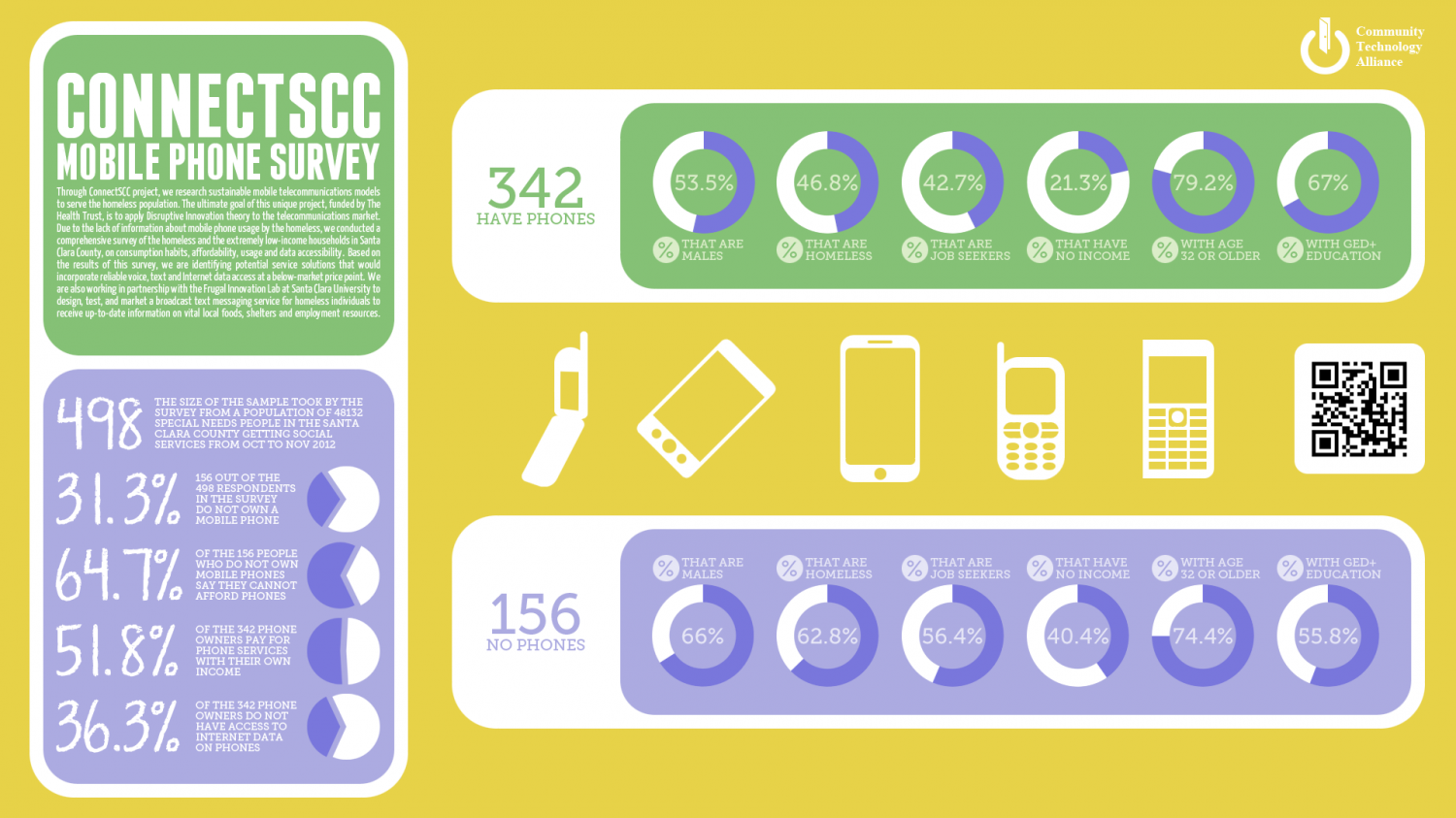 CTA: ConnectSCC Mobile Phone Survey Infographic