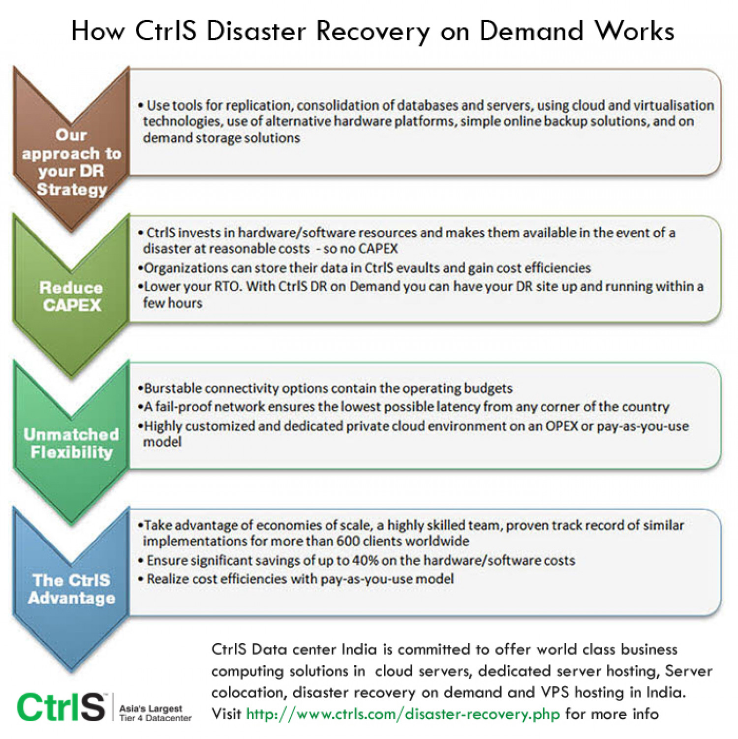 CtrlS Disaster Recovery services on Demand Infographic