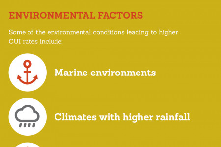 CUI: The Impact of Climate and Environmental Factors Infographic