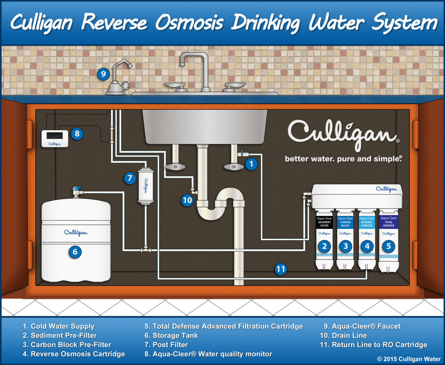 Culligan Reverse Osmosis Drinking Water System Visual Ly