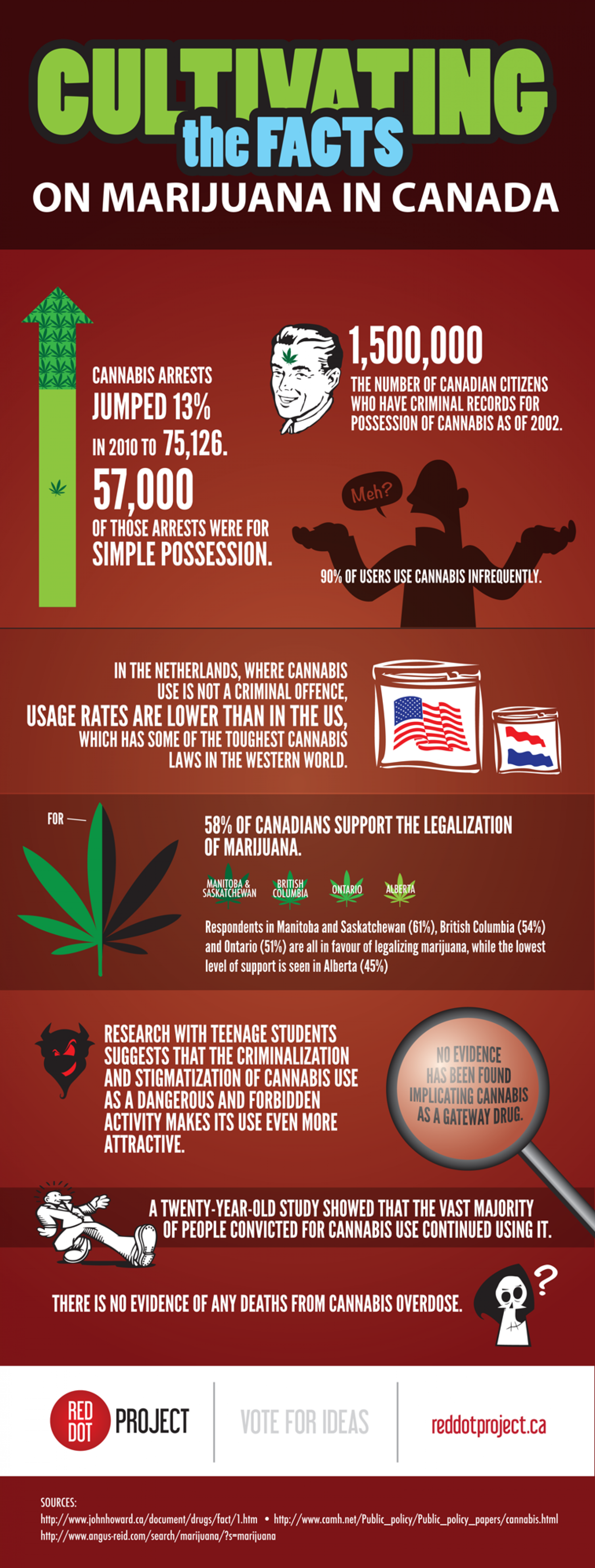 Cultivating The Facts on Marijuana in Canada Infographic