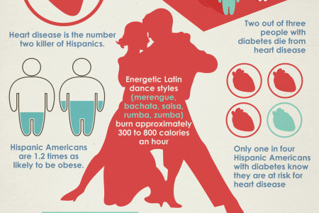 Culture and Hispanic Health Disparities Infographic