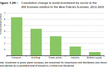 Cumulative change in world investment by sector in the 450 Scenario relative to the New Policies Scenario, 2012-2035 Infographic