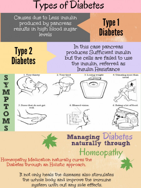 Cure your Diabetes through Homeopathy @ Homeocare  Infographic