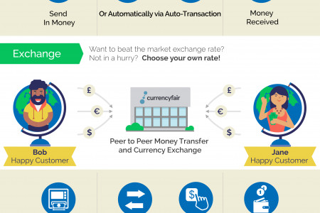 CurrencyFair Auto-Transaction or Exchange Infographic