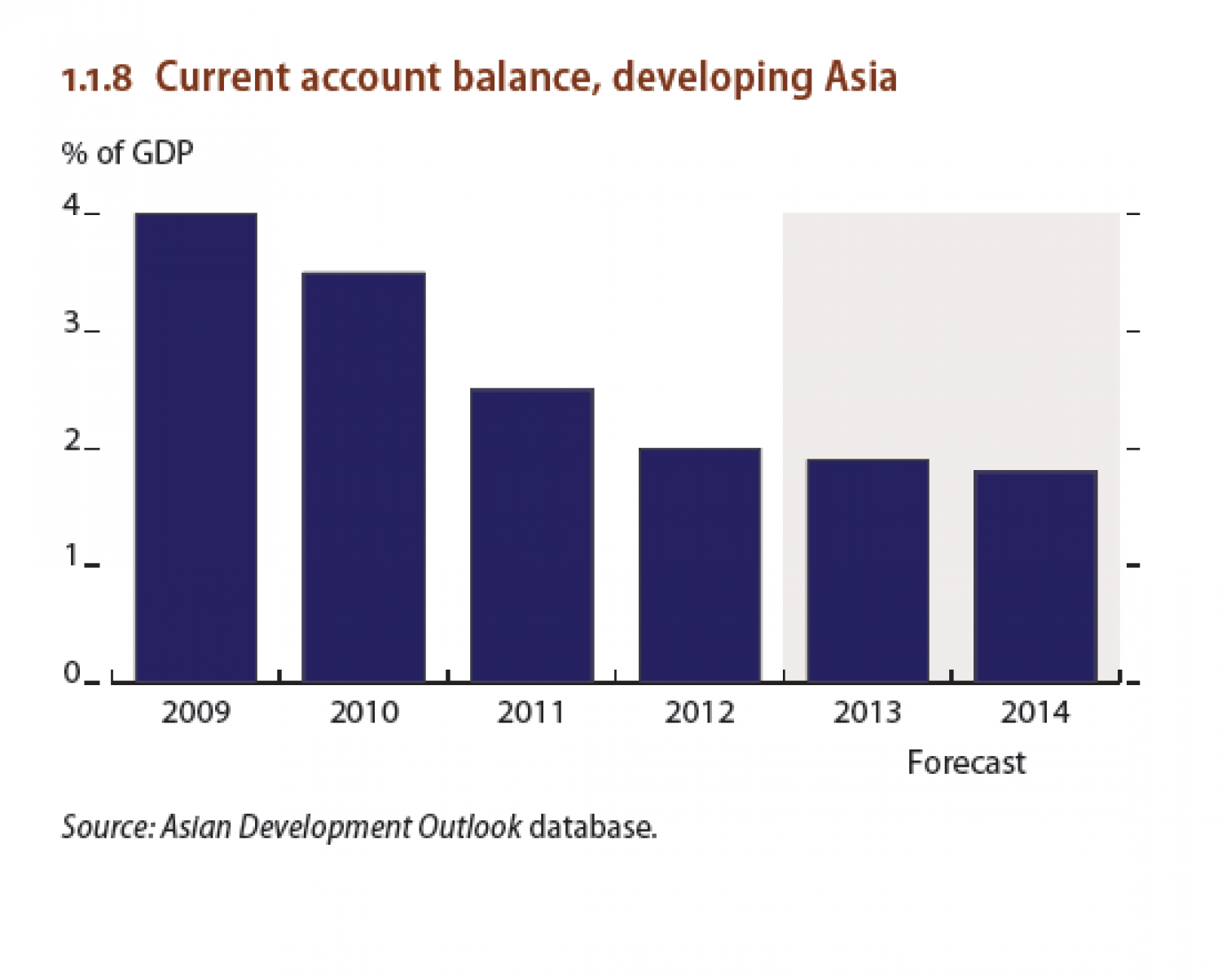 Current account balance, developing Asia Infographic