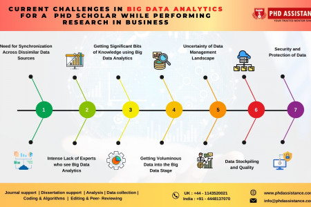 Current Challenges in Big Data Analytics for a PhD Scholar while Performing Research in Business - Phdassistance Infographic